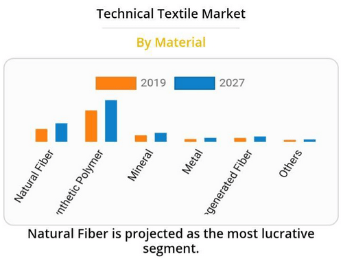 technical textile market by material