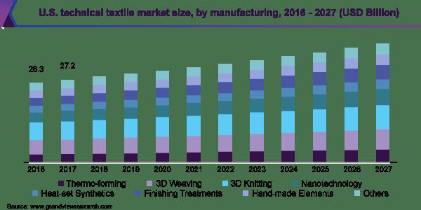 us technical textile market size
