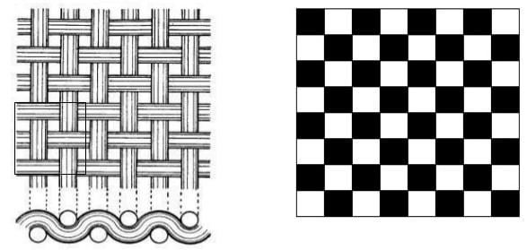 Plain Weave structure
