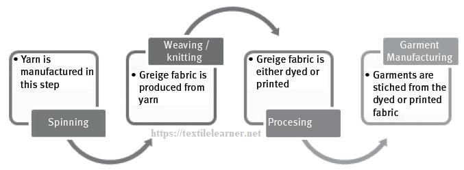 Textile production process flow chart