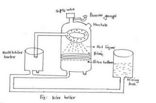 Kier bleaching process in textile