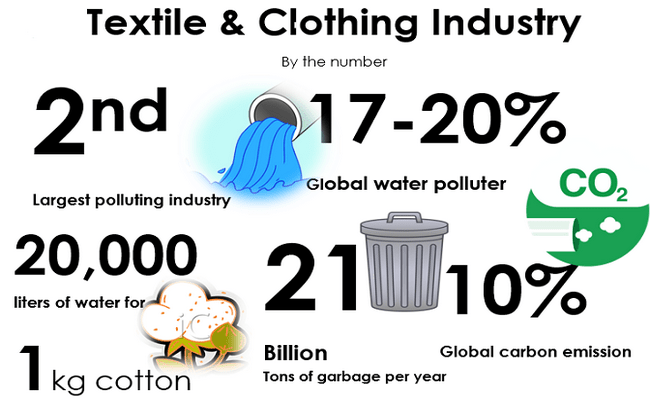 Sustainability in textile and apparel industry
