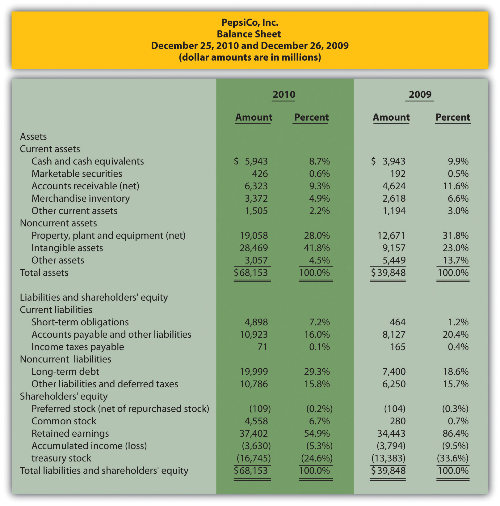 Common Sizeysis Of Financial Statements