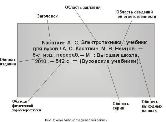 Как оформить список литературы в диссертации: ГОСТ, примеры и правила оформления