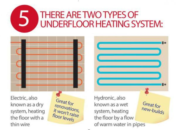 Теплый пол электрический или водяной - описание, характеристики и отзывы