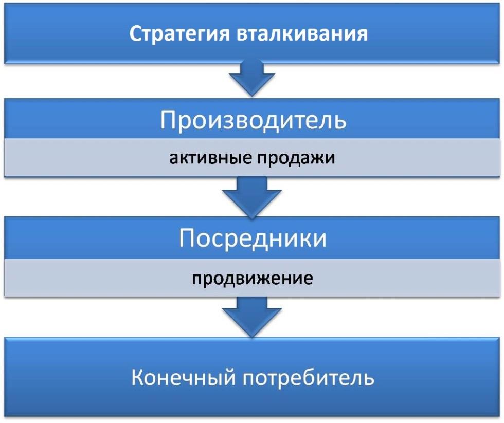 Схема стратегии вталкивания