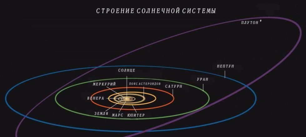 Расстояние между планетами солнечной системы.