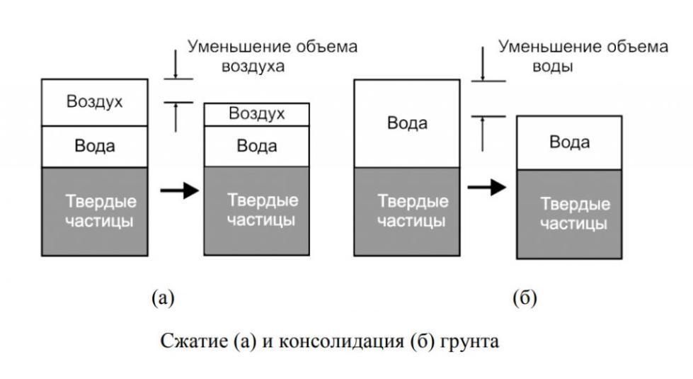 Разница между консолидацией грунта и сжатием