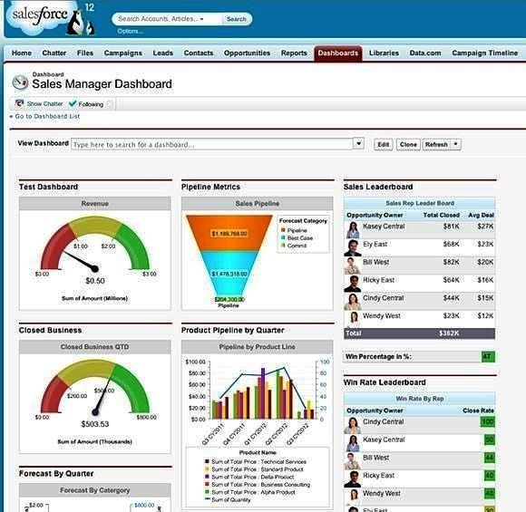 Известный бренд Salesforce