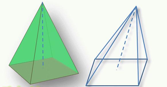 Прямая и наклонная пирамиды