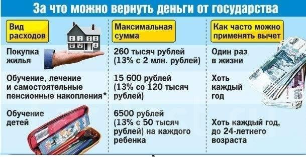 Суммы налоговых вычетов
