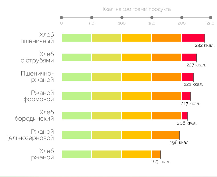 Таблица калорийности хлеба