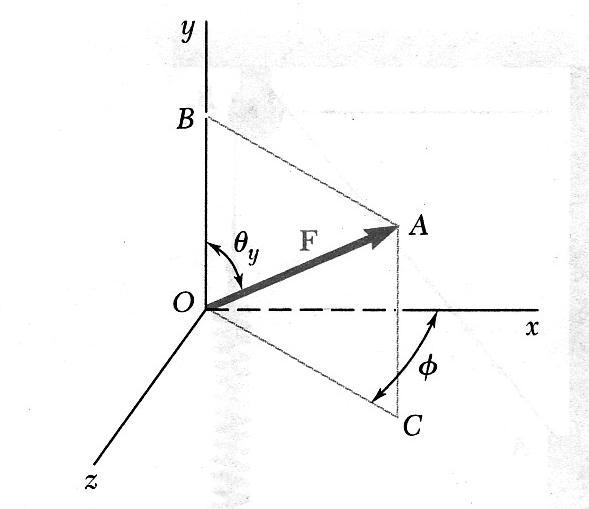 Проекция силы на плоскость