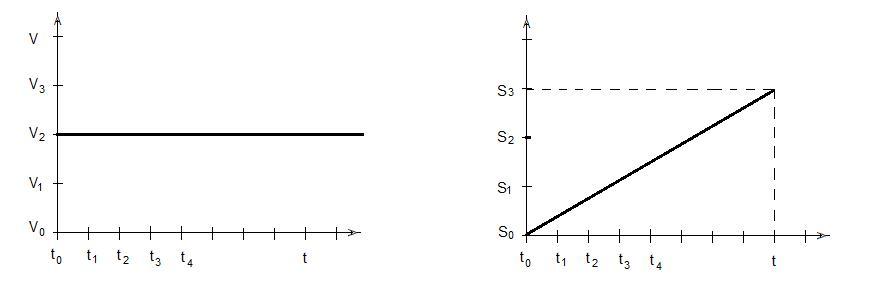 Графики пути и скорости
