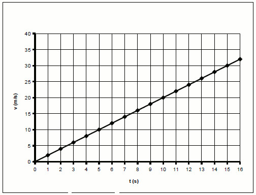График скорости прямолинейного равноускоренного движения
