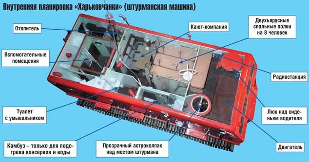 "Устройство вездехода ""Харьковчанка"""