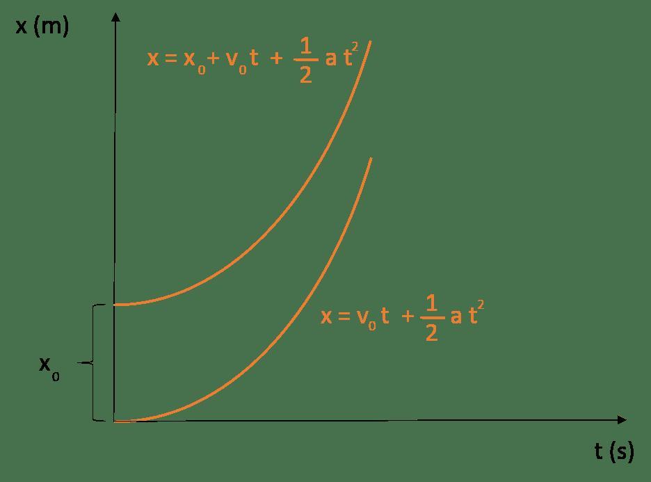 График пути (равноускоренное движение)