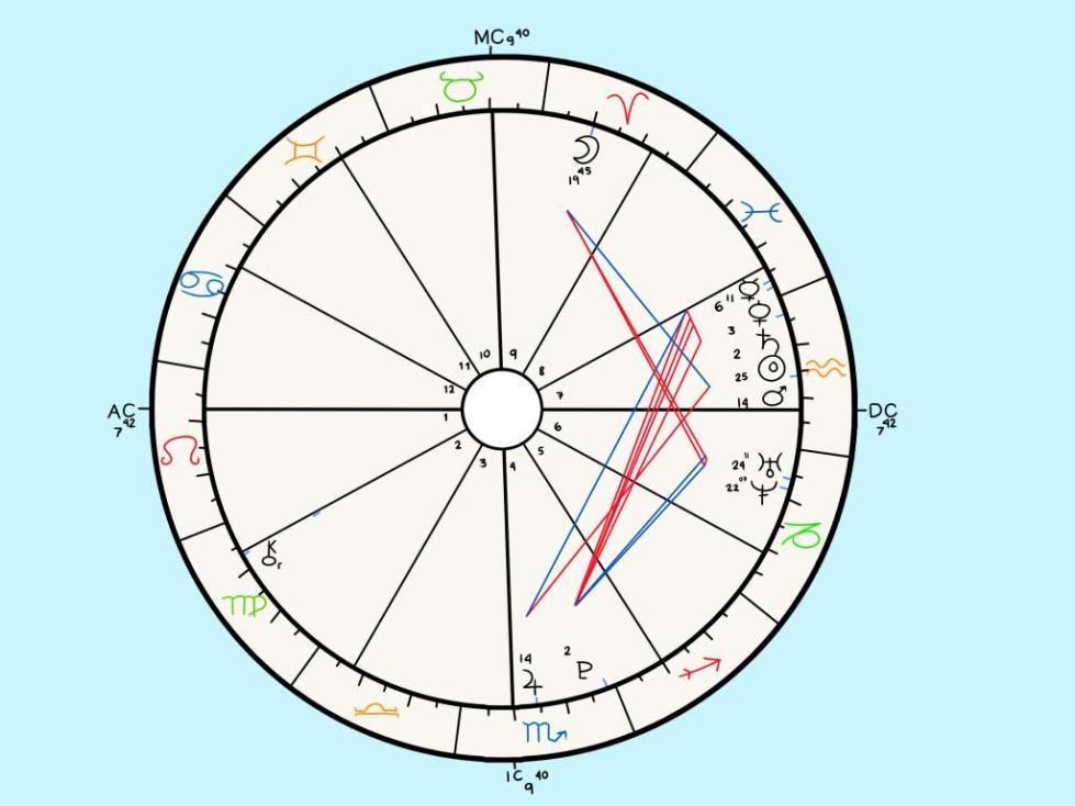 астрология луна в знаках зодиака
