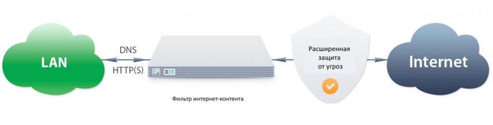 контент фильтр для сервера