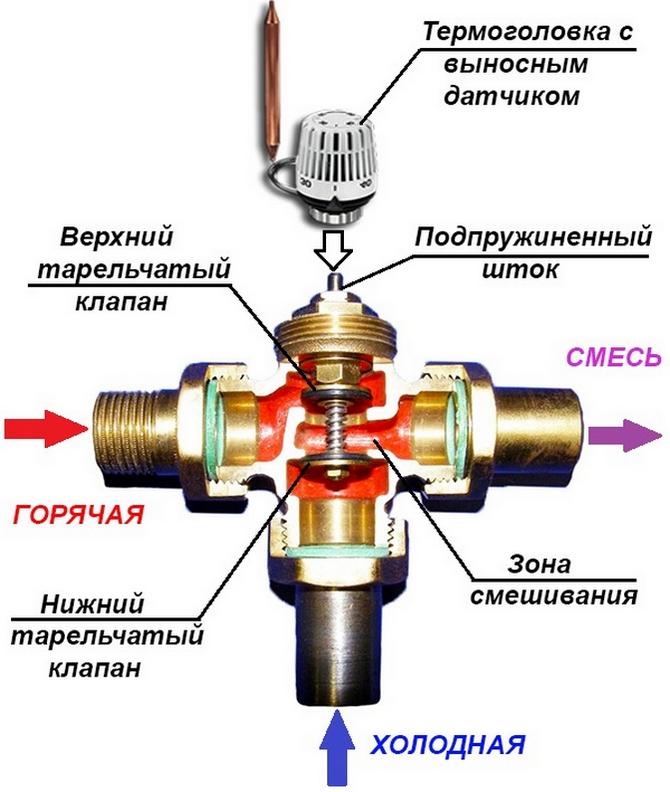 клапан регулирующий 3-х ходовой