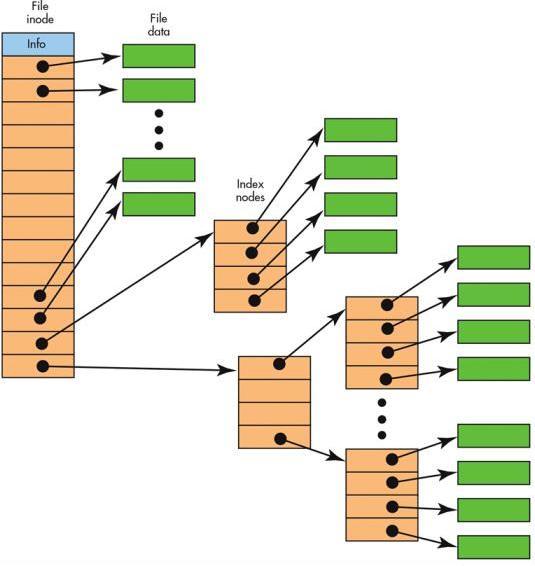 Файлы операционной системы