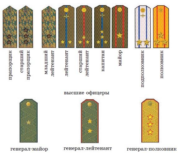 Звания во Внутренних войсках Республики Беларусь