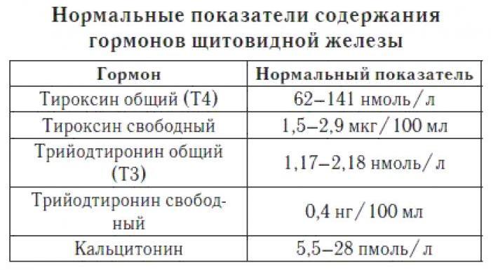 гормоны щитовидной железы норма у мужчин таблица