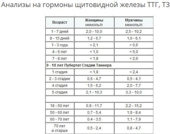 таблица мужчин и женщин