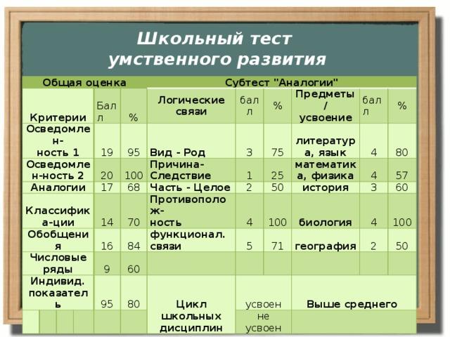 таблица штур