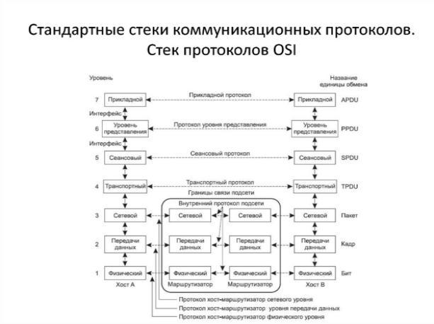 стек протокол коммуникаций