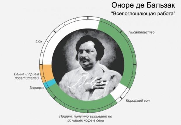 Распорядок дня великих людей: Оноре де Бальзак