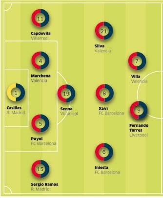 Mögliche Aufstellung der Spanier gegen Russland. Quelle: Público.es