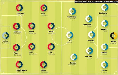 Aufstellungsprognose Spanien - Italien | Quelle: Público.es