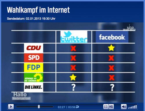 Wahlkampf im Internet - NDR-Bericht 'Hallo Niedersachen' vom 2.1.2013