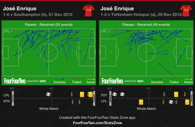 Compare: there is little difference between Enrique's passes received against Tottenham where he was a left winger, and that against Southampton where he was a left-back