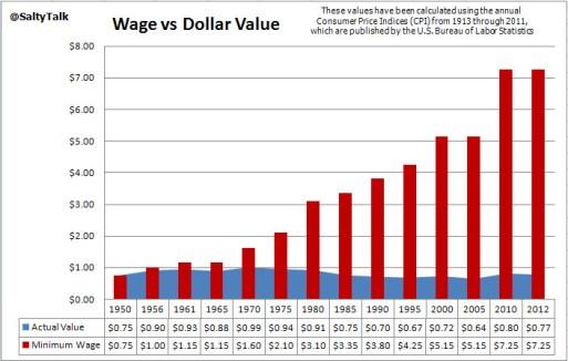 wage-vs-value