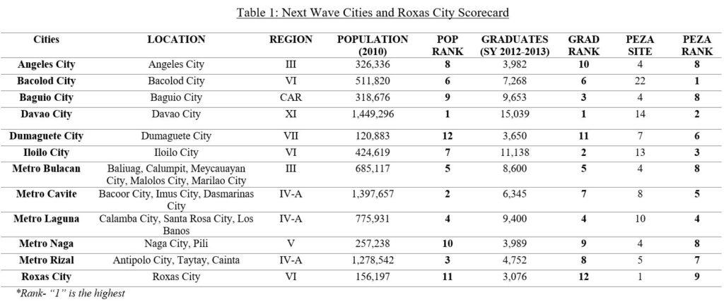 Roxas City Scorecard