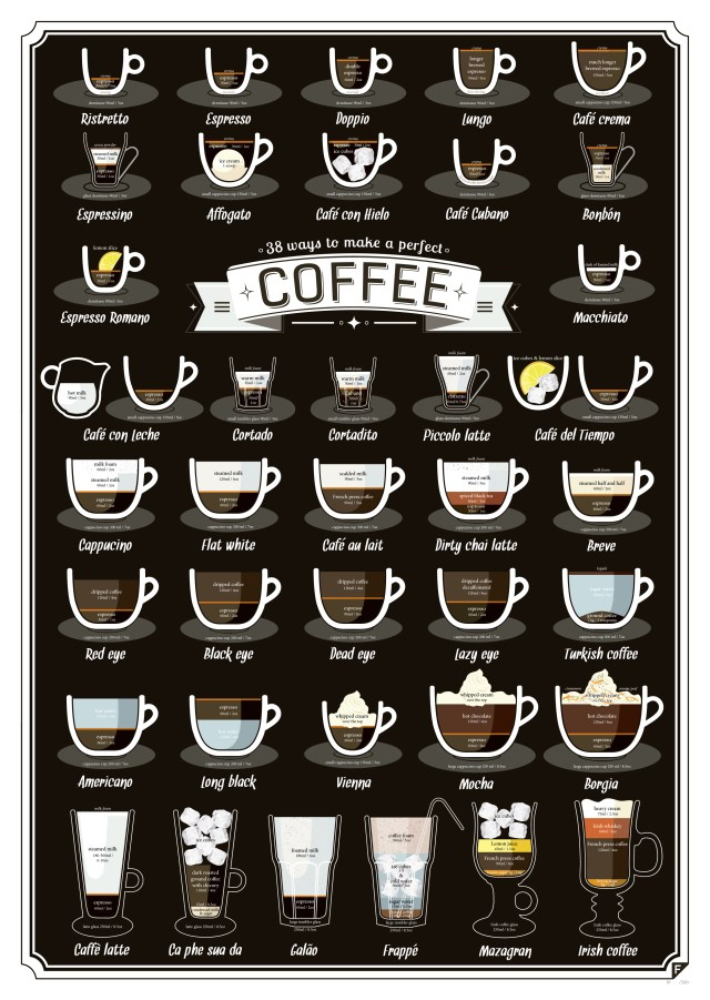 38 ways to make a perfect Coffee