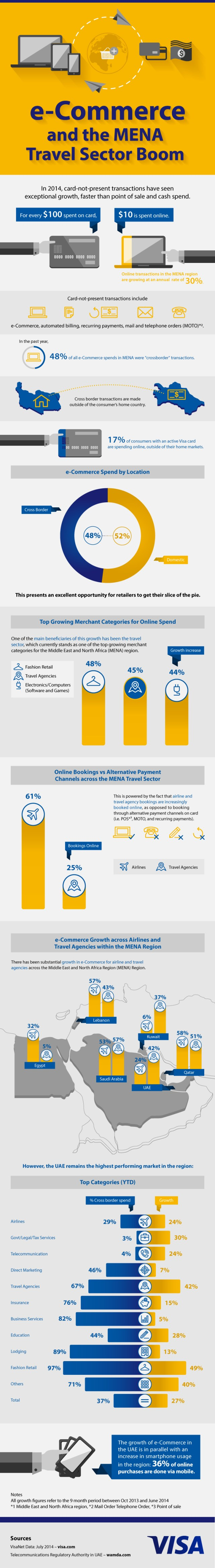 eCommerce-and-the-MENA-Travel-Sector-Boom-V5