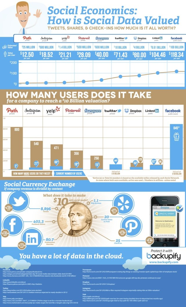 How Social Data is Valued