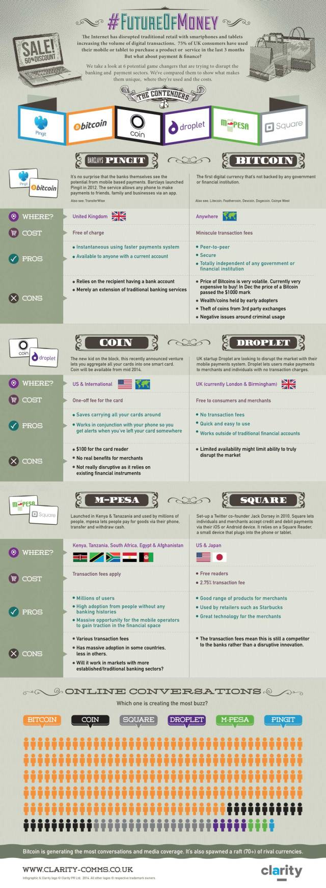 Clarity Comms #FutureOfMoney Infographic