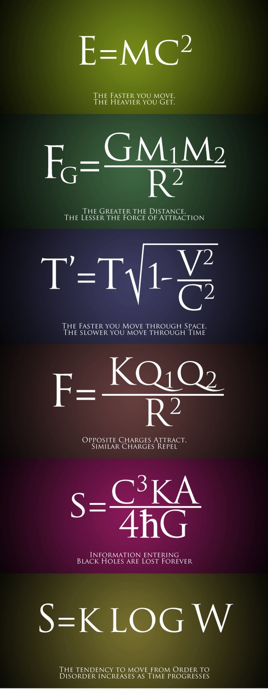 Some of the Best Science Equations