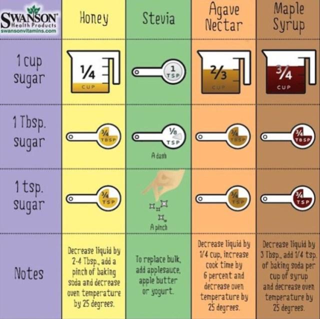 Sugar Substitutions