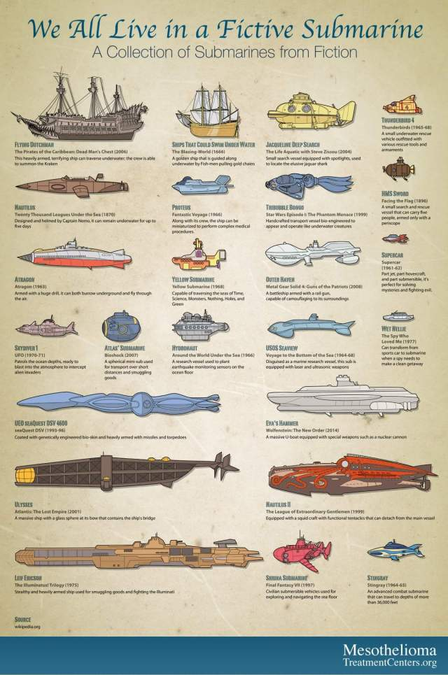 Cool Guide to Fictional Submarines