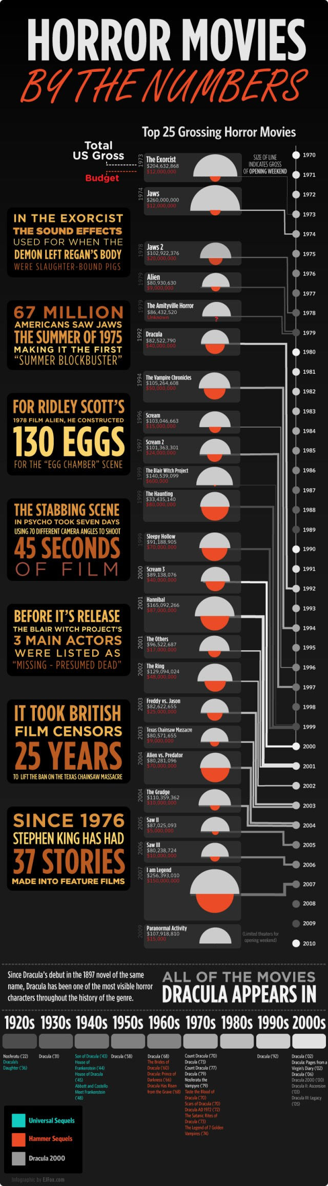 Horror Movies by the Numbers