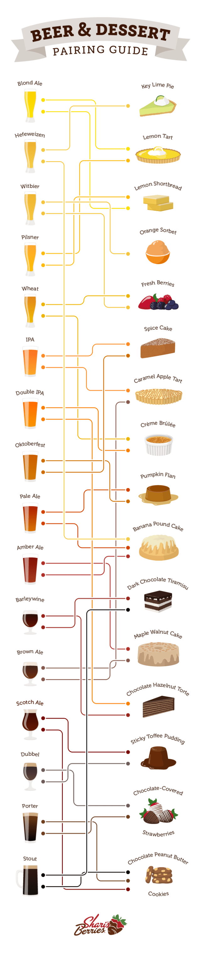 Beer and Dessert Pairing Guide