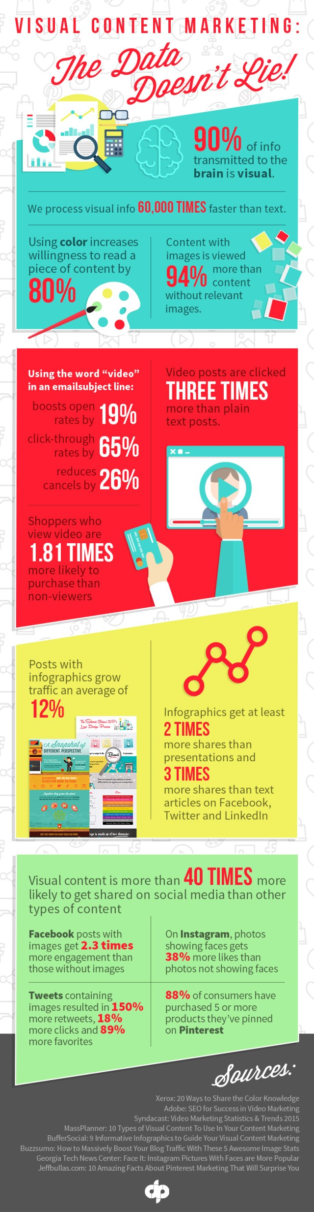 visual-content-marketing-the-data-doesnt-lie_572ba6af6194c