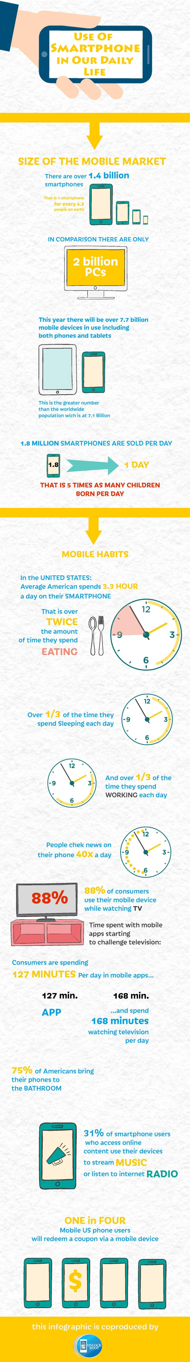 usage-of-smartphone-in-our-daily-life_56d79166cb7eb-1