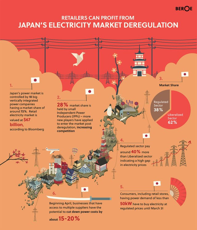 japans-electricity-market-deregulation_56fa4132b5db9