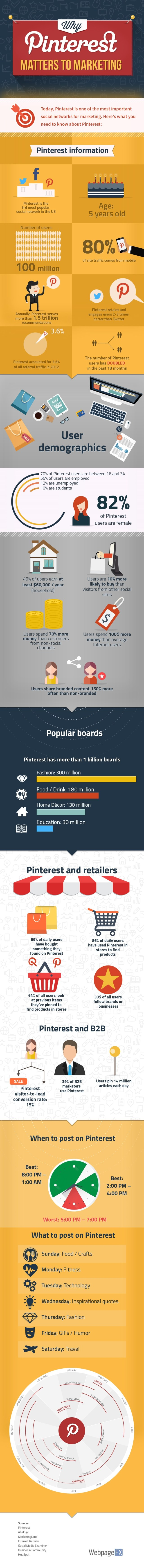 why-pinterest-matters-to-marketing_569e4cca5e934